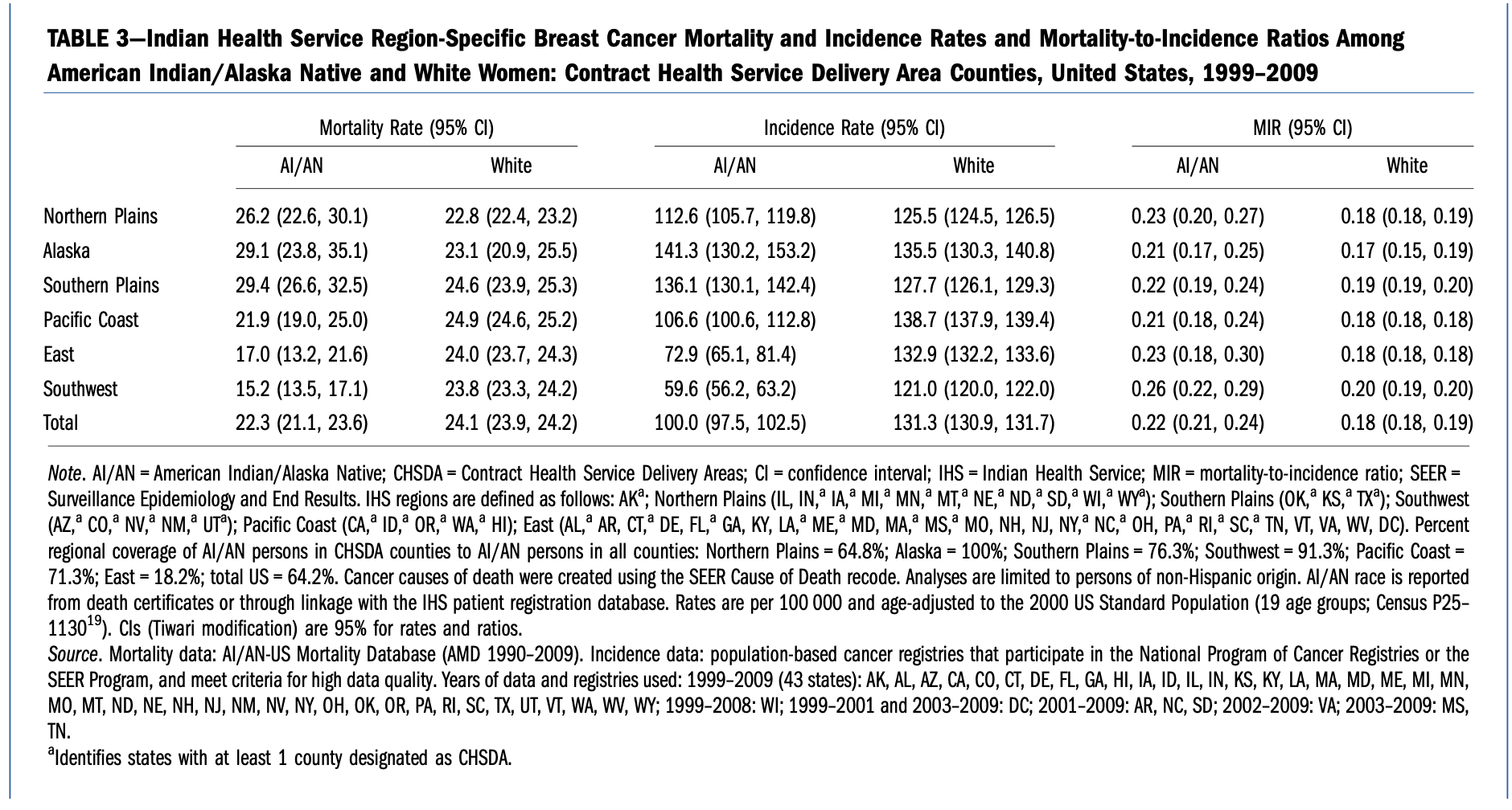 IHS Breast Cancer Mortality, Incidence and Mortality-to-Incidence Rations
